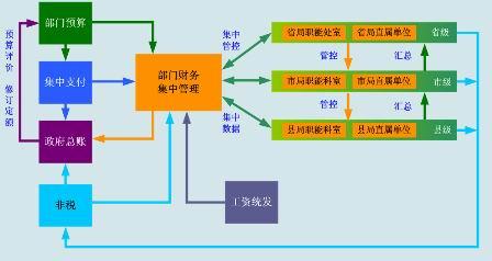 机关资产管理结构图